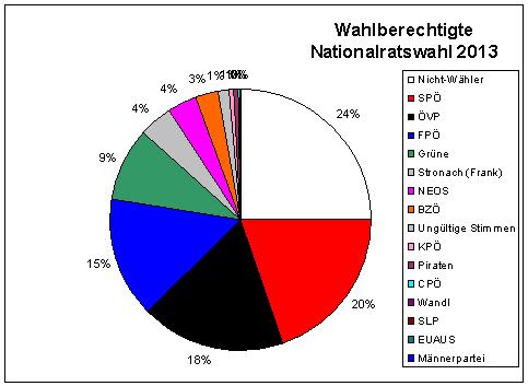 gewählte parteien 2017